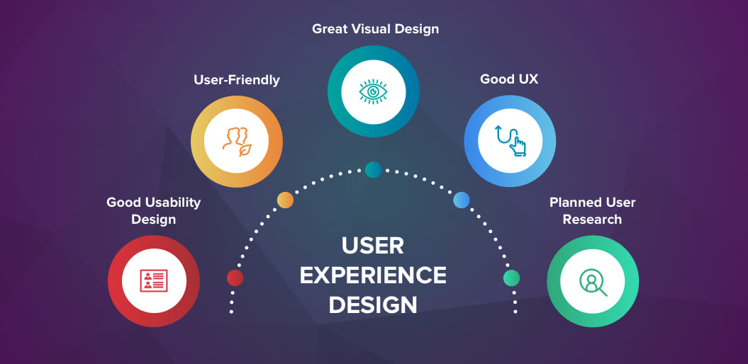 Develop Designs for User Experience